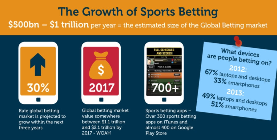 The growth of online betting