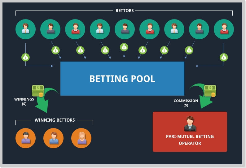Pari-mutuel betting - betting in a pool with other players